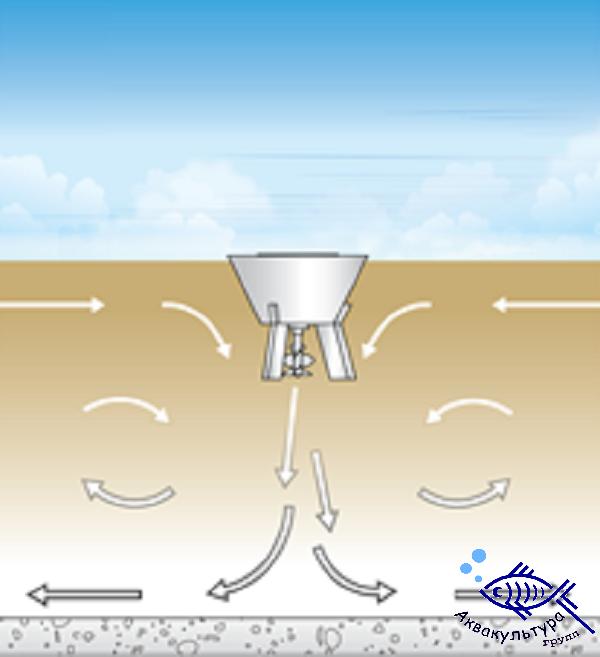 Плавающий смеситель MIX-BS с нисходящим потоком с закрытым мотором