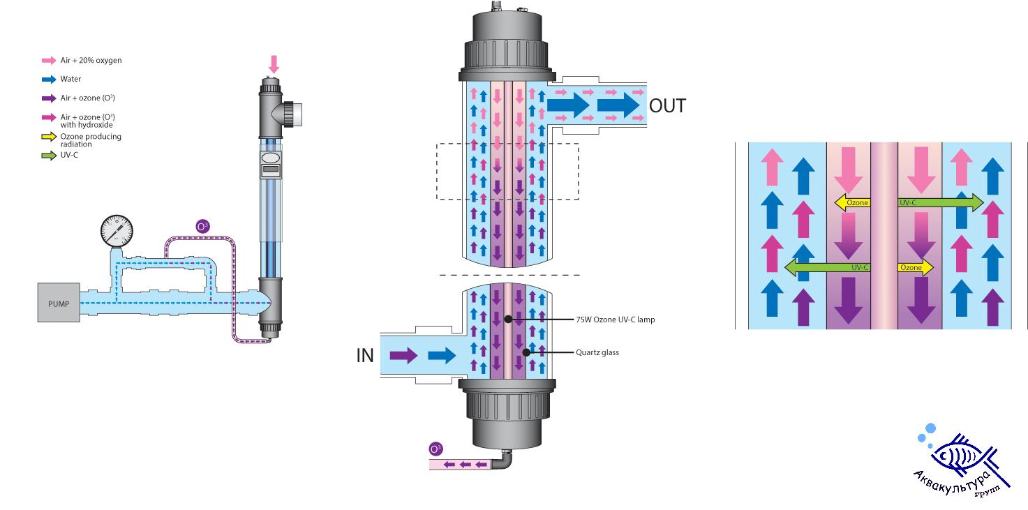 Запасные части AOP COMPACT OZONE + УФ-стерилизатор низкого давления