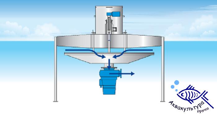 купить Плавающий водослив с механическим приводом